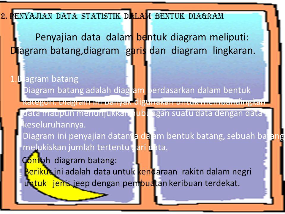 2. Penyajian Data Statistik Dalam bentuk DIagram
