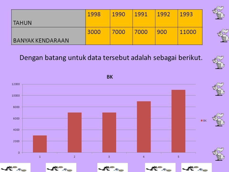 Dengan batang untuk data tersebut adalah sebagai berikut.
