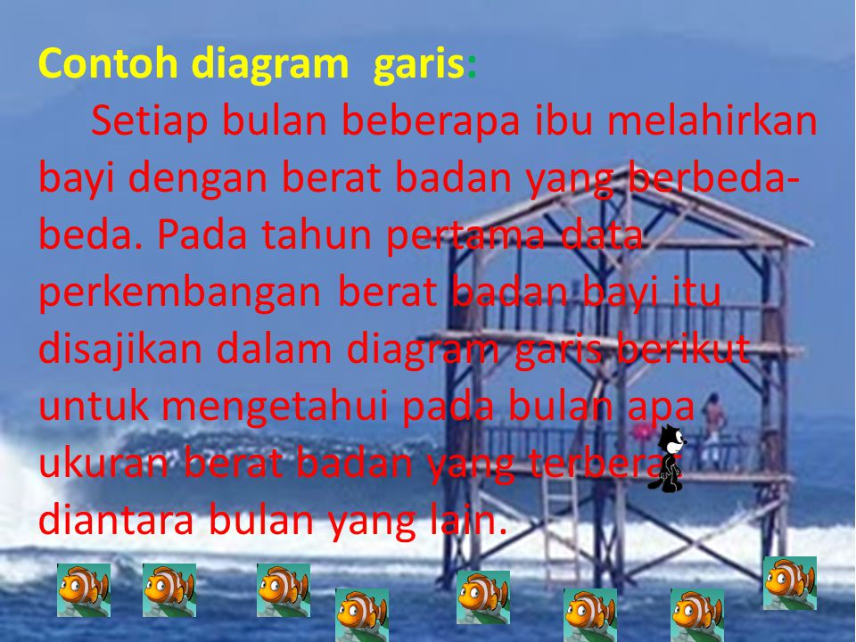 Contoh diagram garis: