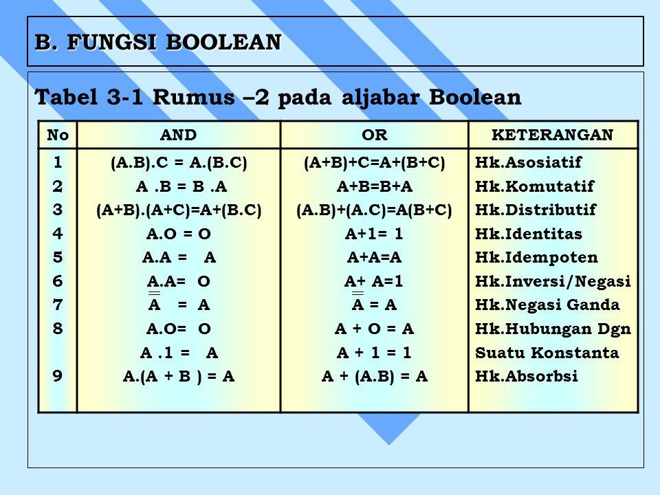 Tabel 3-1 Rumus –2 pada aljabar Boolean
