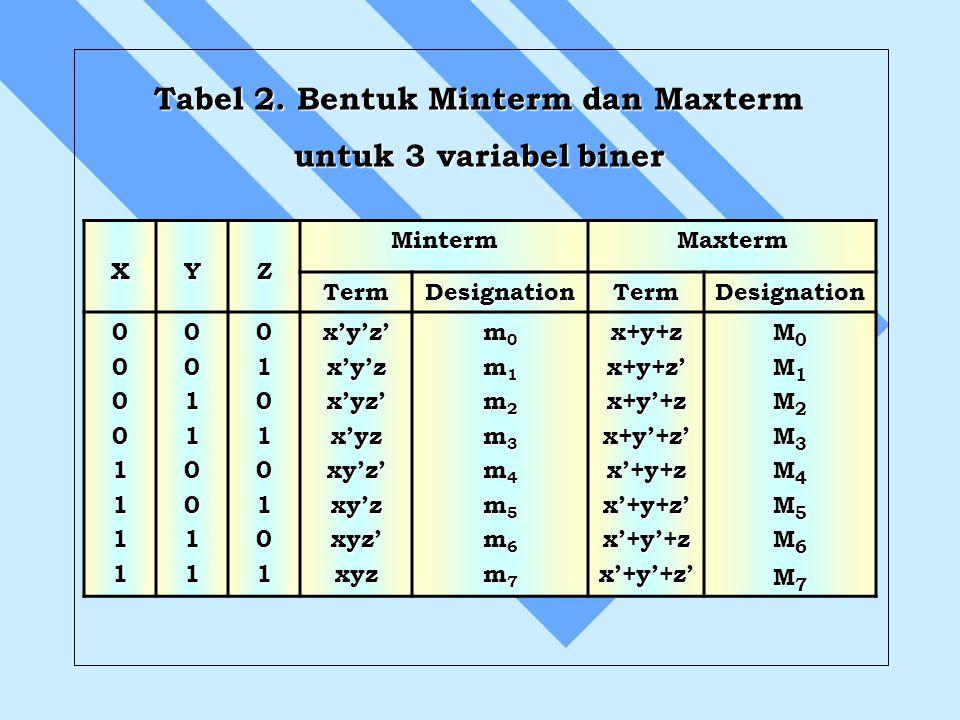 Tabel 2. Bentuk Minterm dan Maxterm