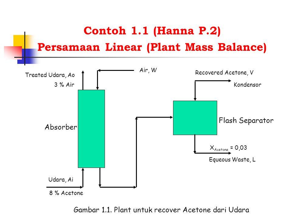 Persamaan Linear (Plant Mass Balance)
