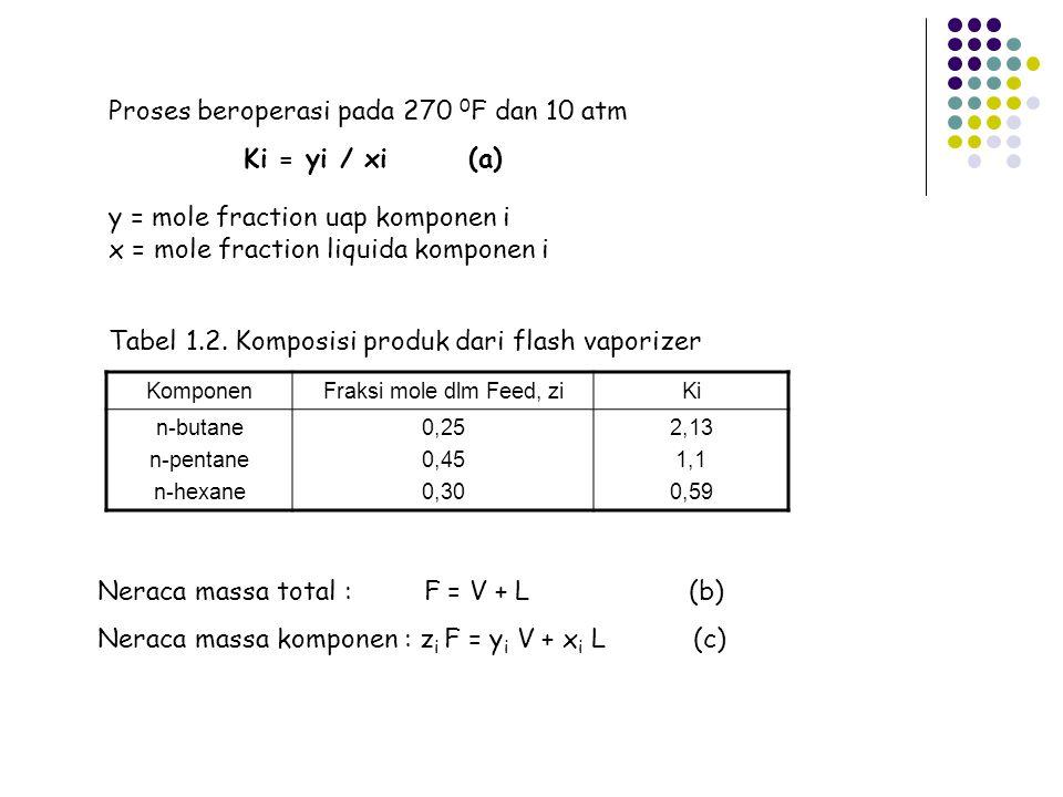 Proses beroperasi pada 270 0F dan 10 atm Ki = yi / xi (a)