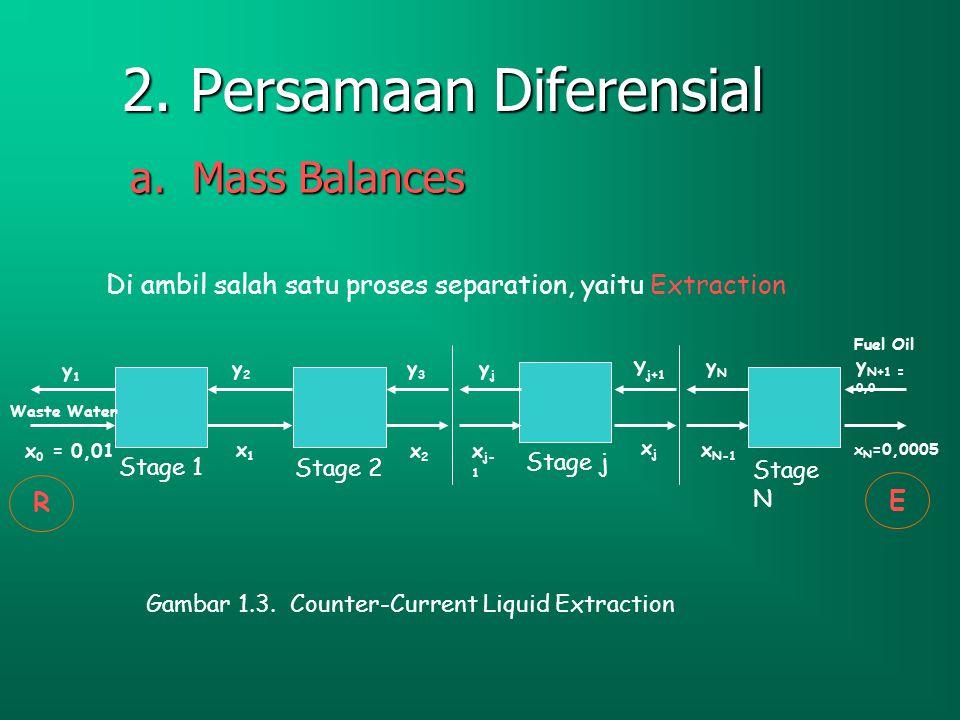 2. Persamaan Diferensial
