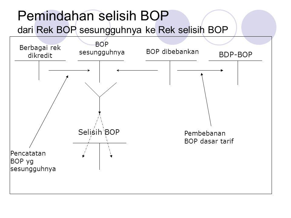 Pemindahan selisih BOP dari Rek BOP sesungguhnya ke Rek selisih BOP
