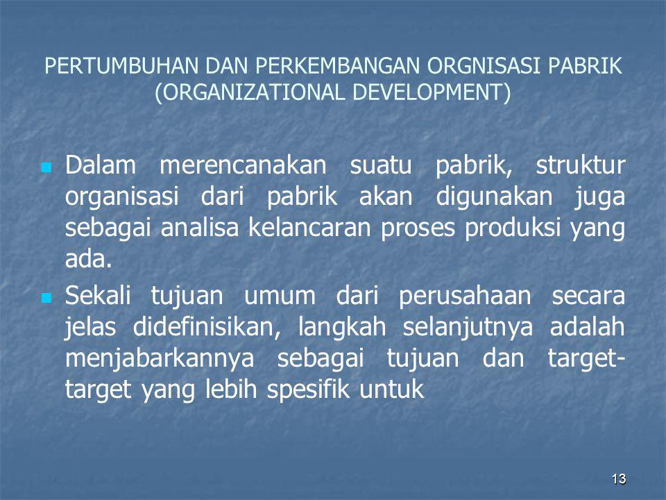 PERTUMBUHAN DAN PERKEMBANGAN ORGNISASI PABRIK (ORGANIZATIONAL DEVELOPMENT)