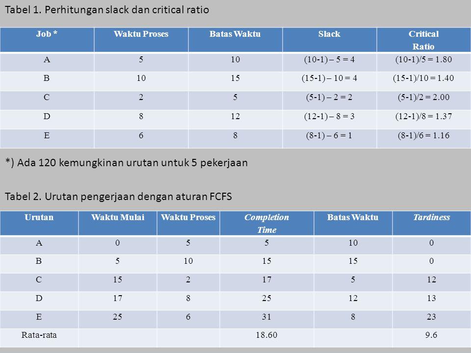 Tabel 1. Perhitungan slack dan critical ratio