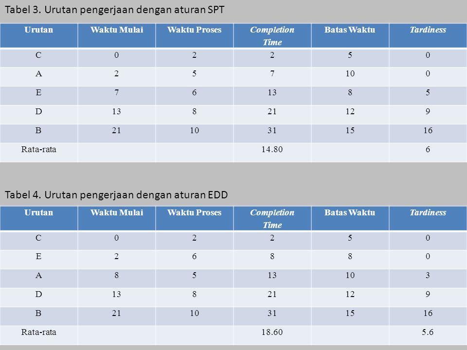 Tabel 3. Urutan pengerjaan dengan aturan SPT Tabel 4