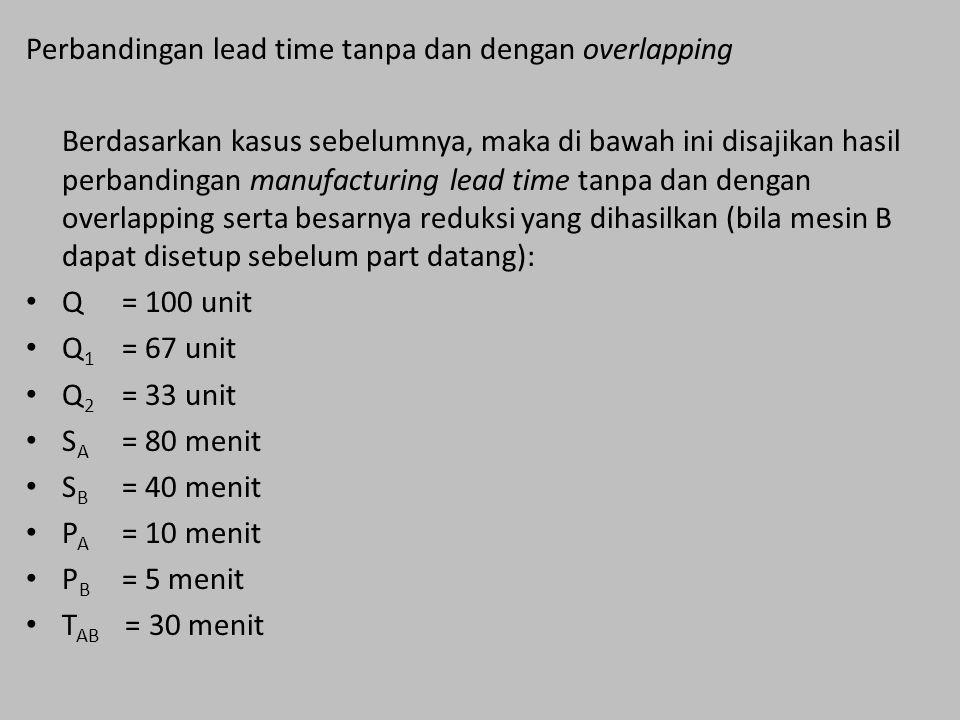 Perbandingan lead time tanpa dan dengan overlapping