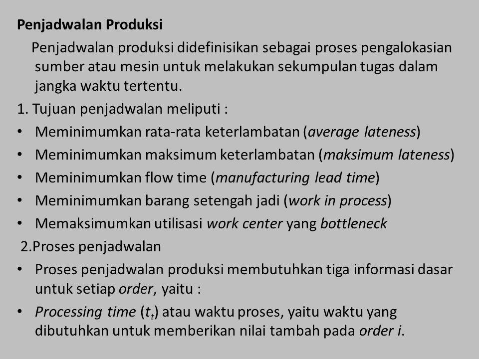Penjadwalan Produksi