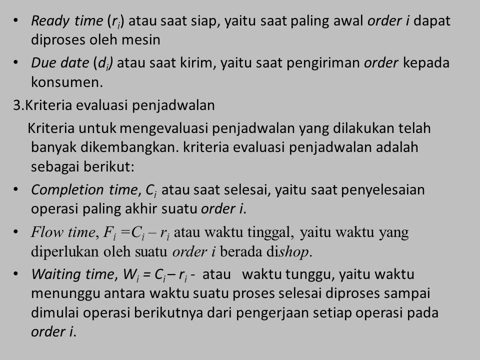 Ready time (ri) atau saat siap, yaitu saat paling awal order i dapat diproses oleh mesin