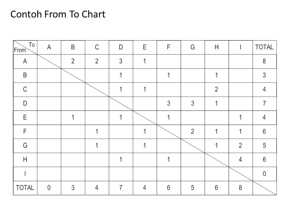 Contoh From To Chart