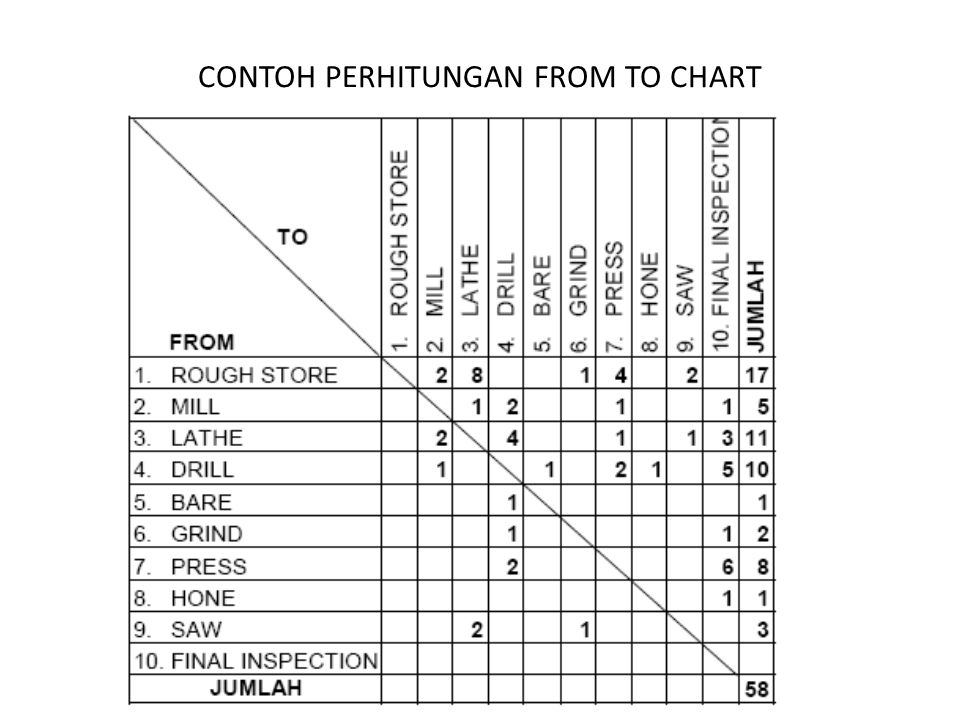CONTOH PERHITUNGAN FROM TO CHART