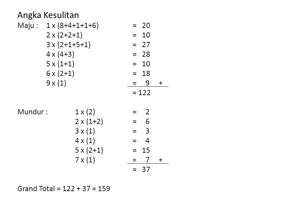 Angka Kesulitan Maju : 1 x (8+4+1+1+6) = 20 2 x (2+2+1) = 10