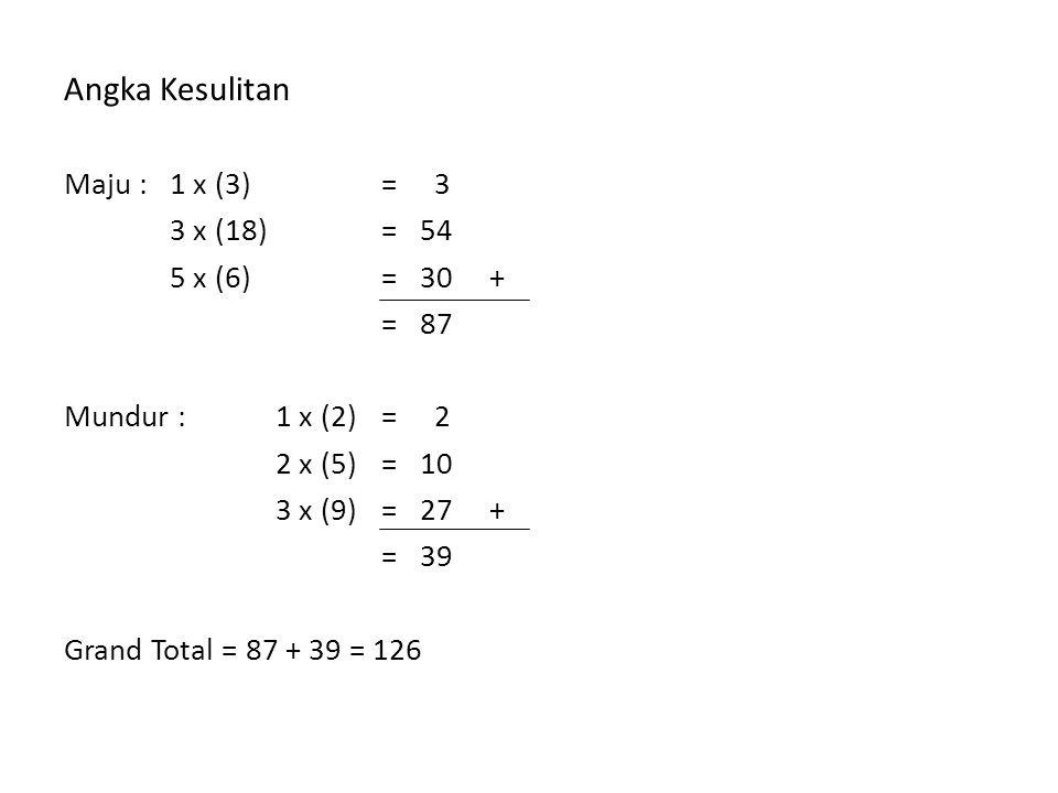 Angka Kesulitan Maju : 1 x (3) = 3 3 x (18) = 54 5 x (6) = 30 + = 87