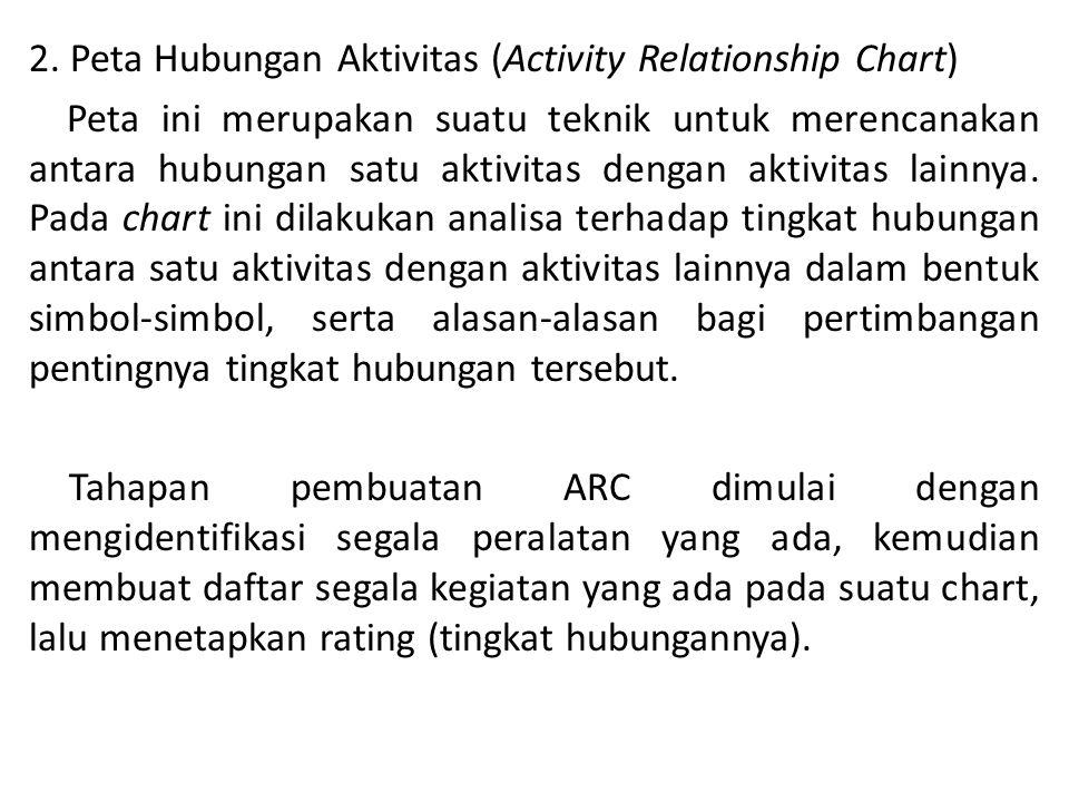 2. Peta Hubungan Aktivitas (Activity Relationship Chart)