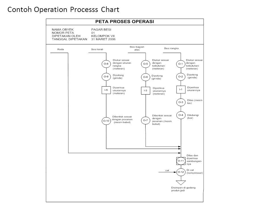 Contoh Operation Processs Chart
