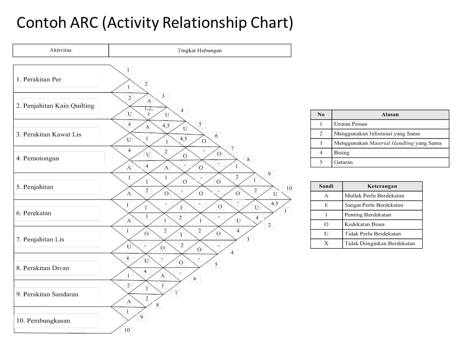 Contoh ARC (Activity Relationship Chart)