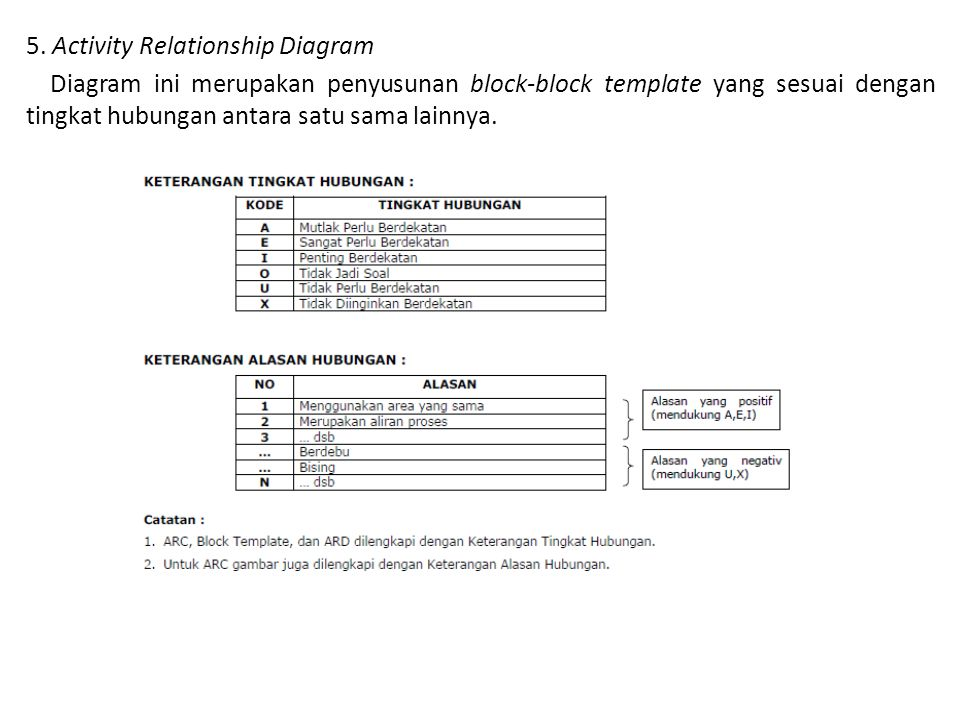 5. Activity Relationship Diagram
