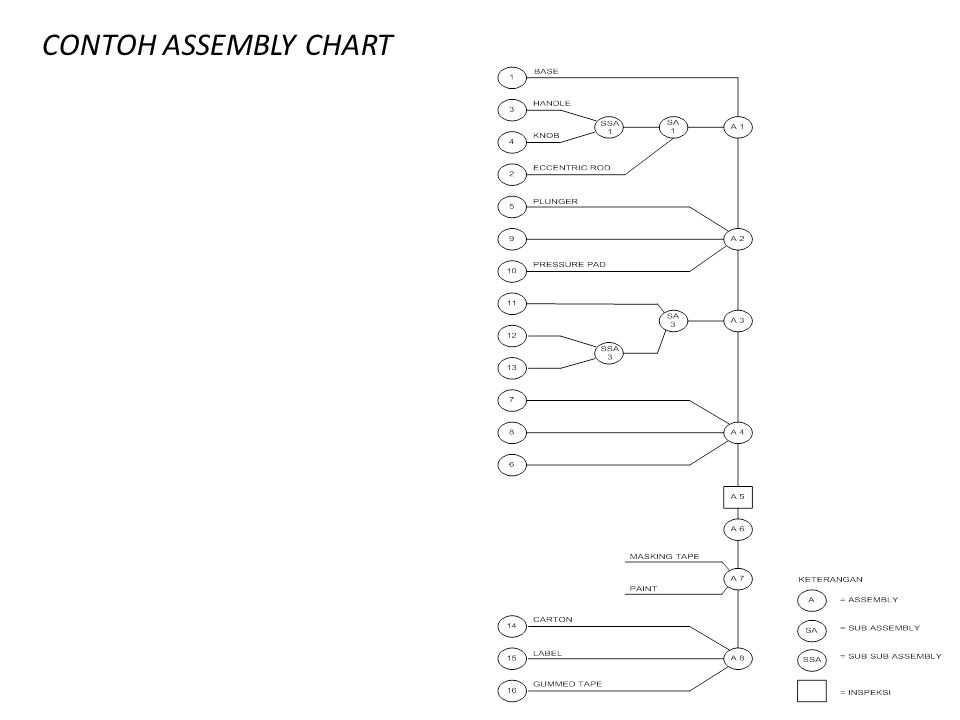CONTOH ASSEMBLY CHART