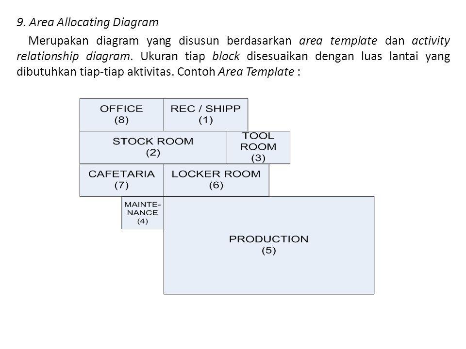 9. Area Allocating Diagram