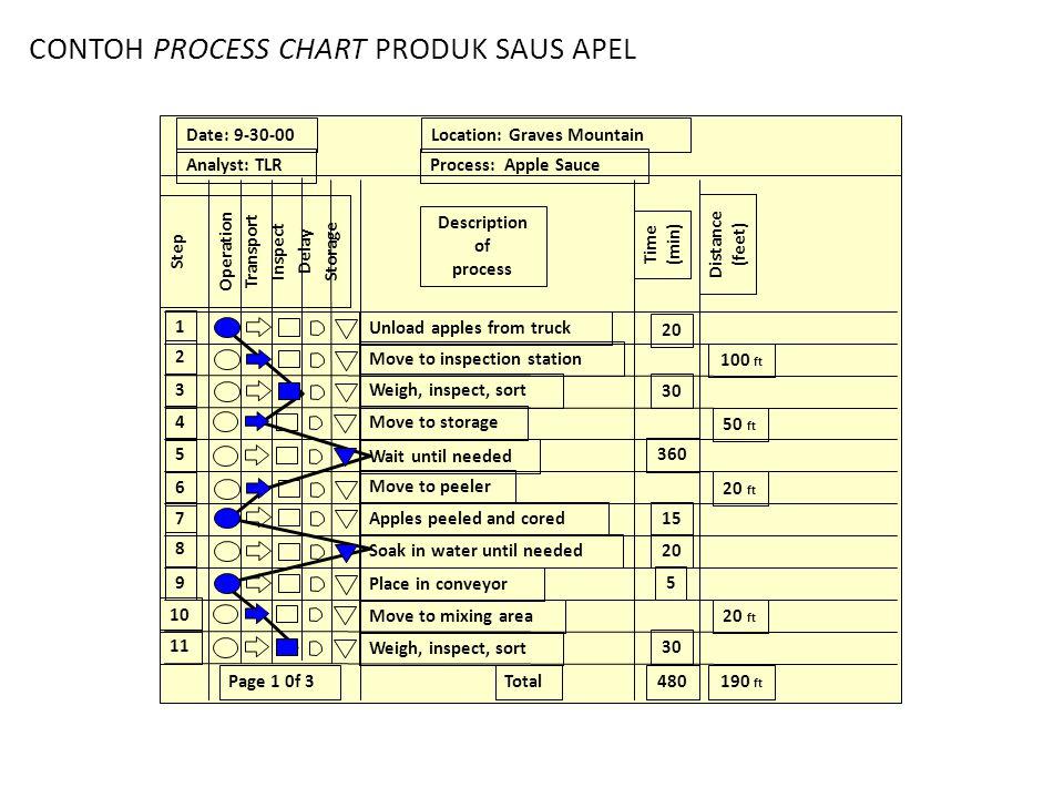 CONTOH PROCESS CHART PRODUK SAUS APEL