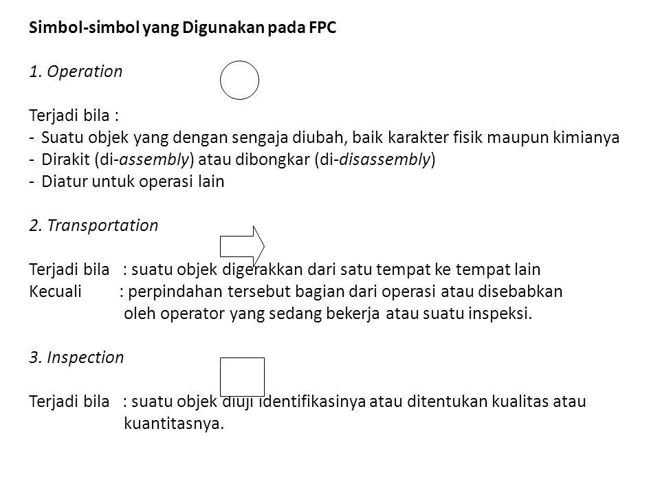 Simbol-simbol yang Digunakan pada FPC