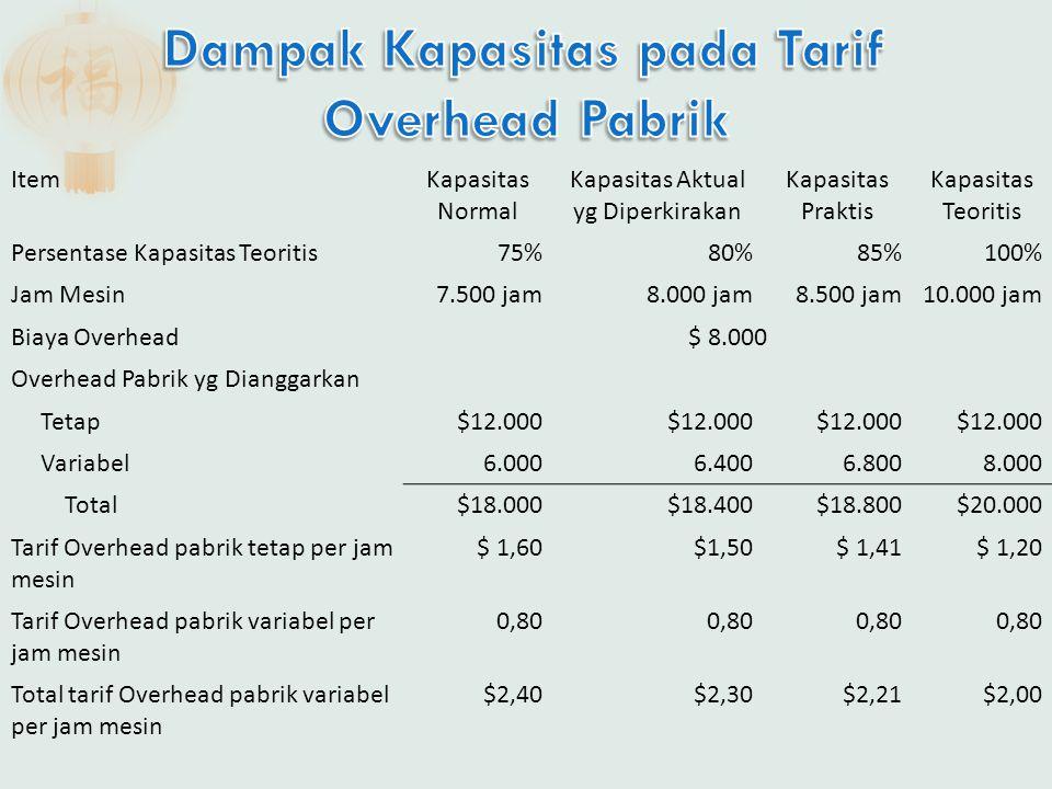 Dampak Kapasitas pada Tarif Overhead Pabrik