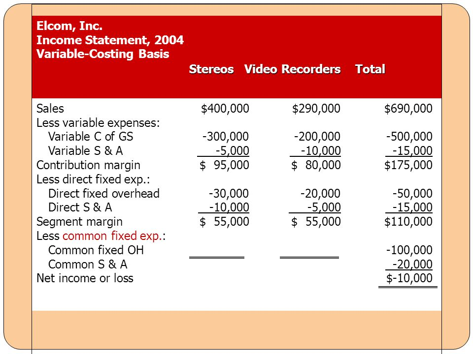 Elcom, Inc. Income Statement, 2004. Variable-Costing Basis. Stereos Video Recorders Total.