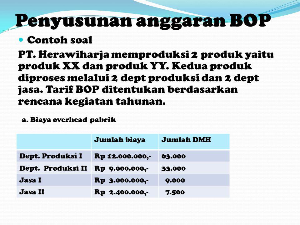 Penyusunan anggaran BOP