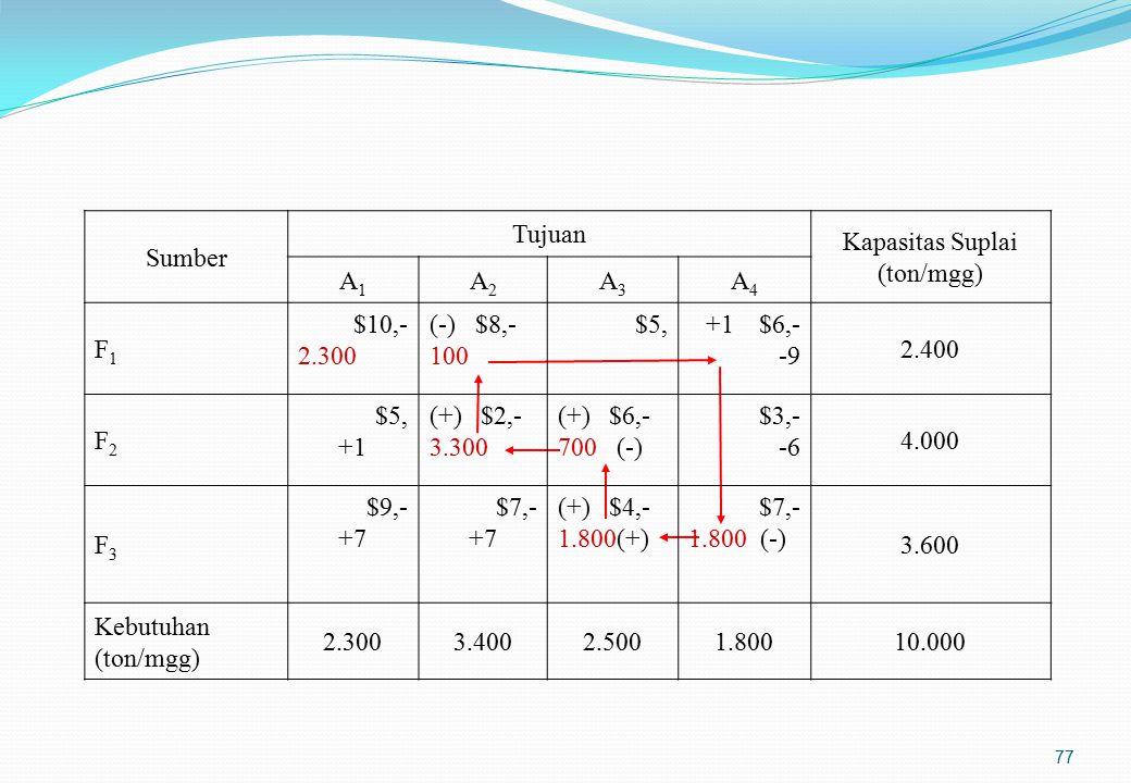 Faktor-faktor yang perlu dipertimbangkan dalam penentuan lokasi pabrik(1)
