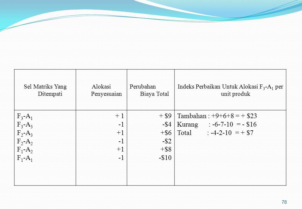 Faktor-faktor yang perlu dipertimbangkan dalam penentuan lokasi pabrik(2)