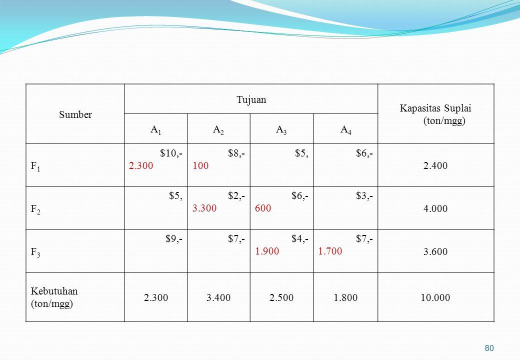 Pemilihan Lokasi Pabrik dengan Metode Kualitatif (1)