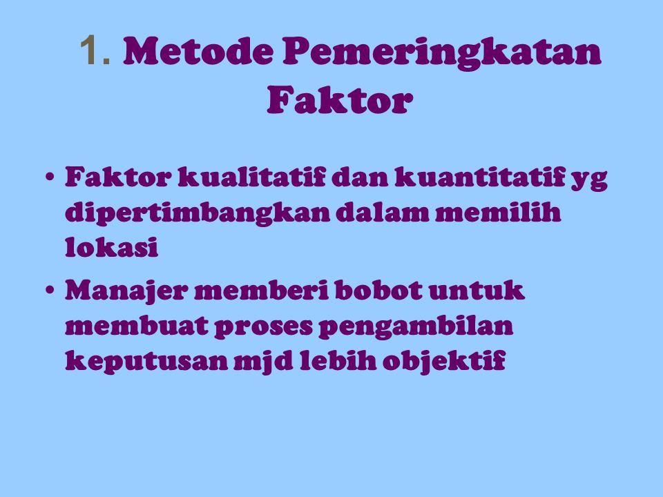 1. Metode Pemeringkatan Faktor