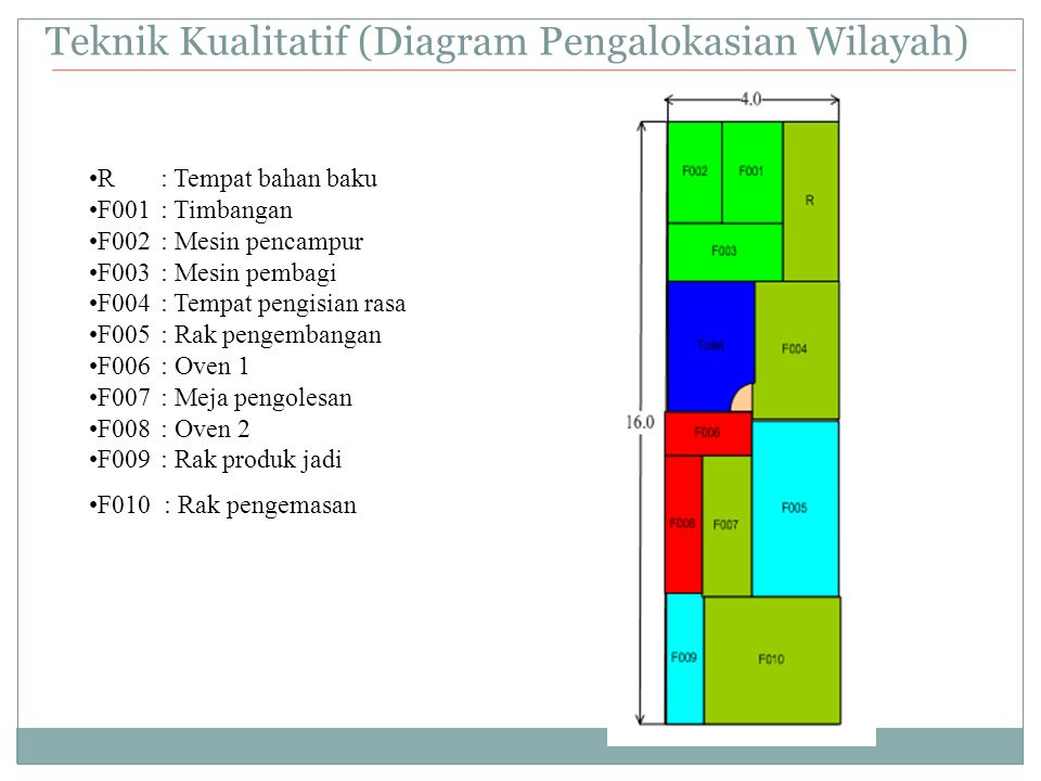 Teknik Kualitatif (Diagram Pengalokasian Wilayah)