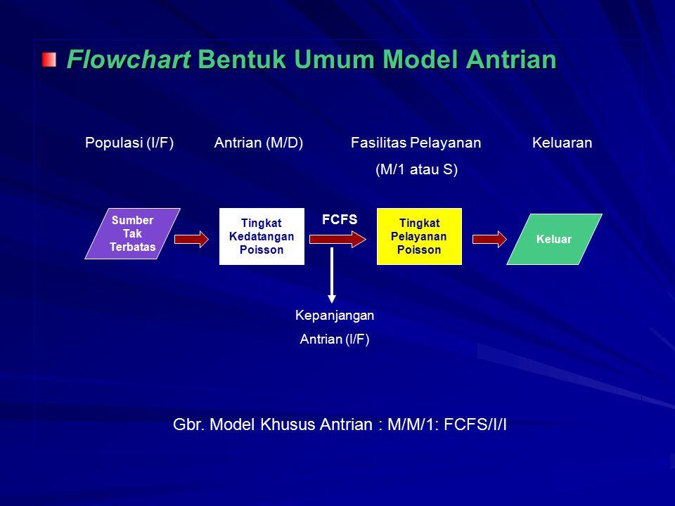 Gbr. Model Khusus Antrian : M/M/1: FCFS/I/I