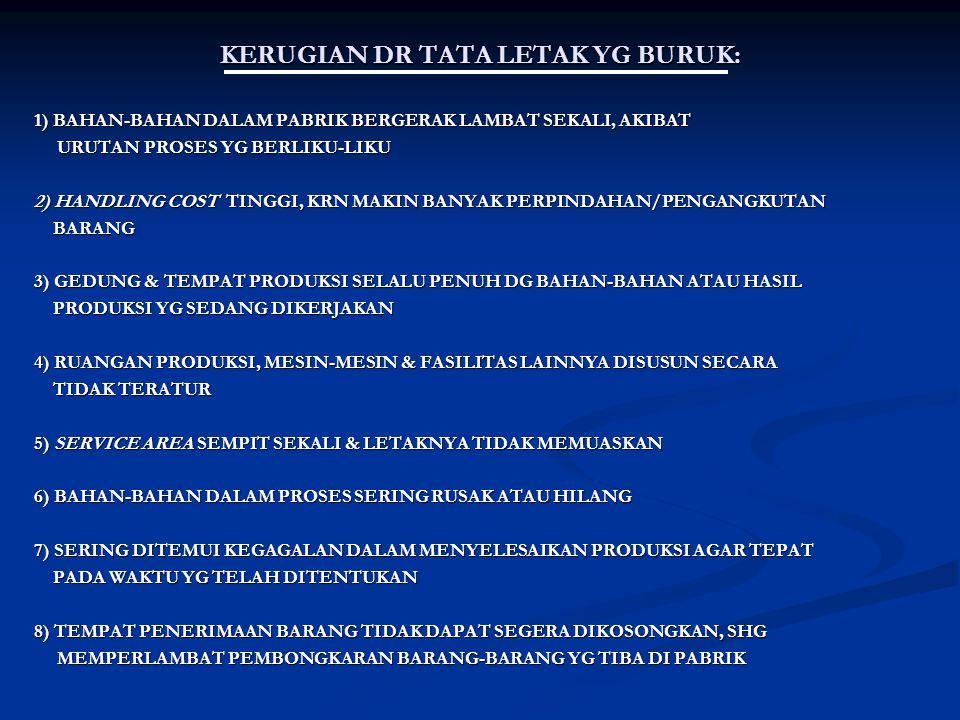KERUGIAN DR TATA LETAK YG BURUK: