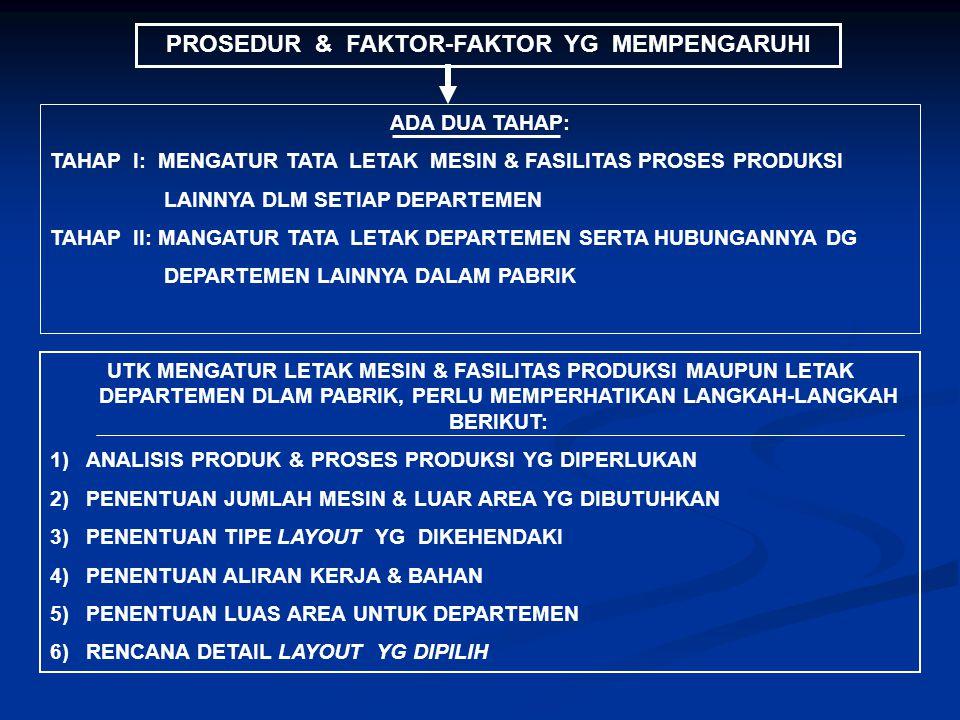 PROSEDUR & FAKTOR-FAKTOR YG MEMPENGARUHI
