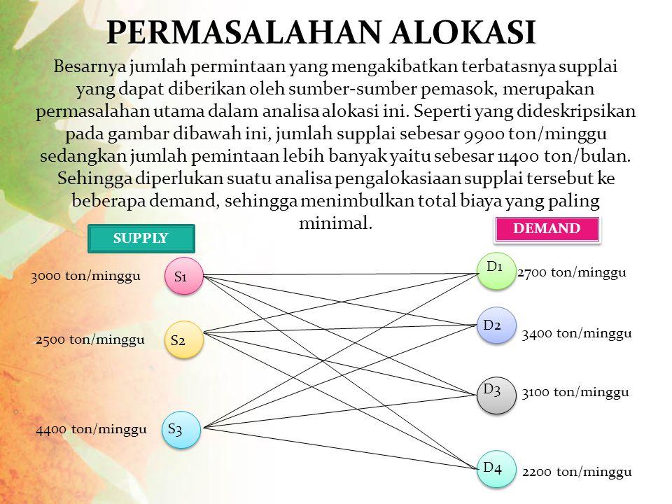 PERMASALAHAN ALOKASI