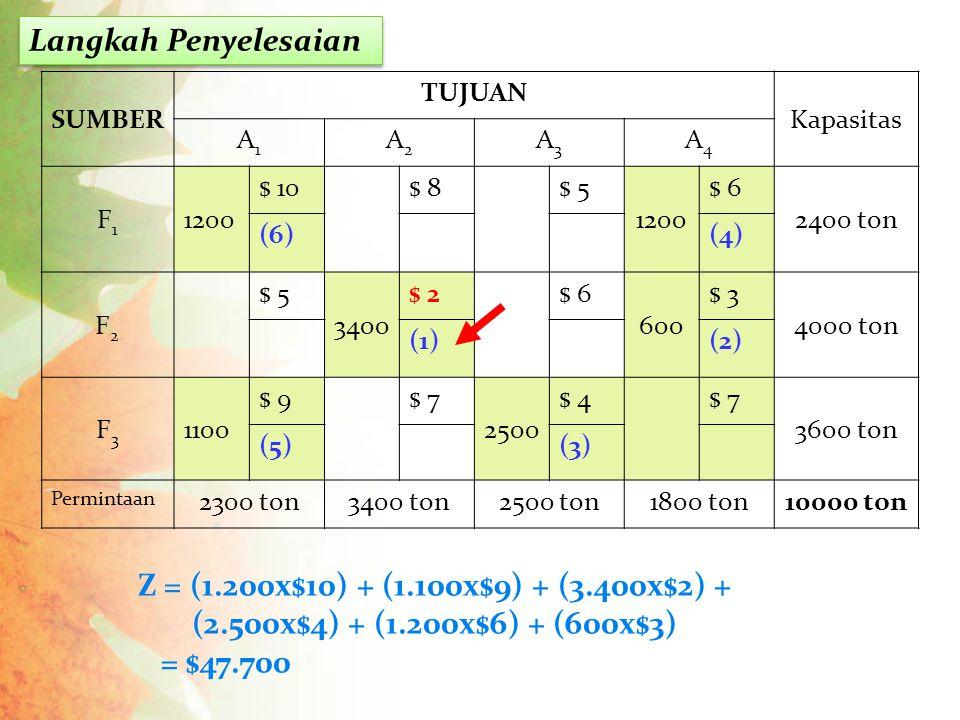 Langkah Penyelesaian Z = (1.200x$10) + (1.100x$9) + (3.400x$2) +