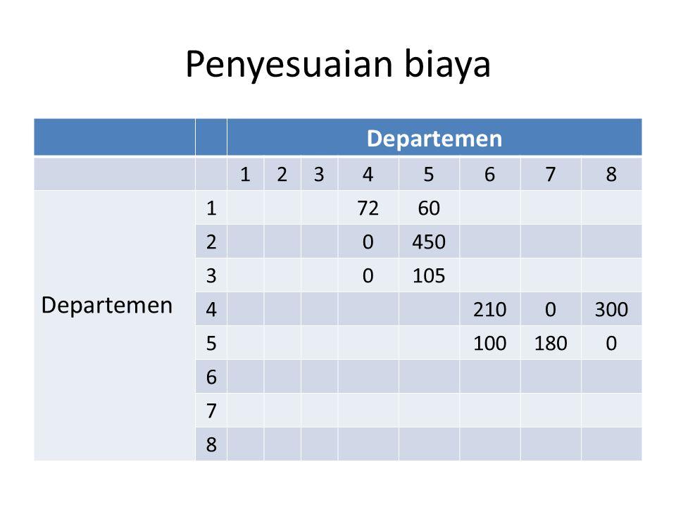Penyesuaian biaya Departemen 1 2 3 4 5 6 7 8 72 60 450 105 210 300 100