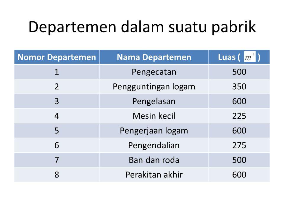 Departemen dalam suatu pabrik
