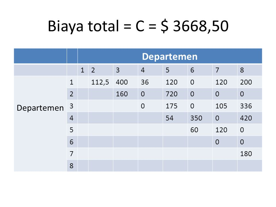 Biaya total = C = $ 3668,50 Departemen 1 2 3 4 5 6 7 8 112,5 400 36