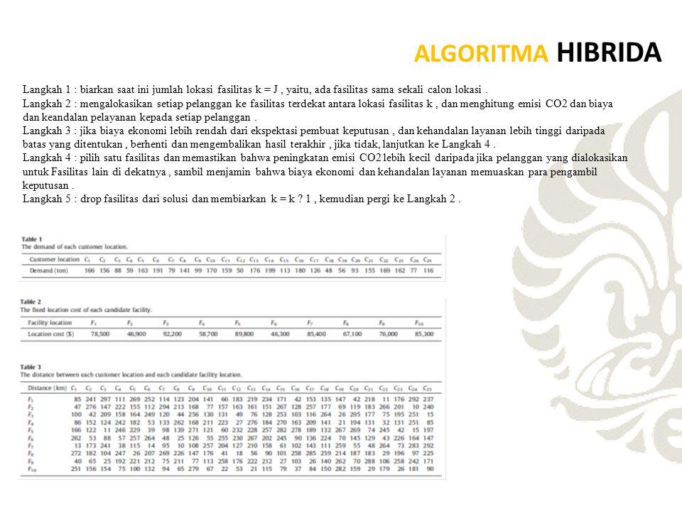 ALGORITMA HIBRIDA Langkah 1 : biarkan saat ini jumlah lokasi fasilitas k = J , yaitu, ada fasilitas sama sekali calon lokasi .