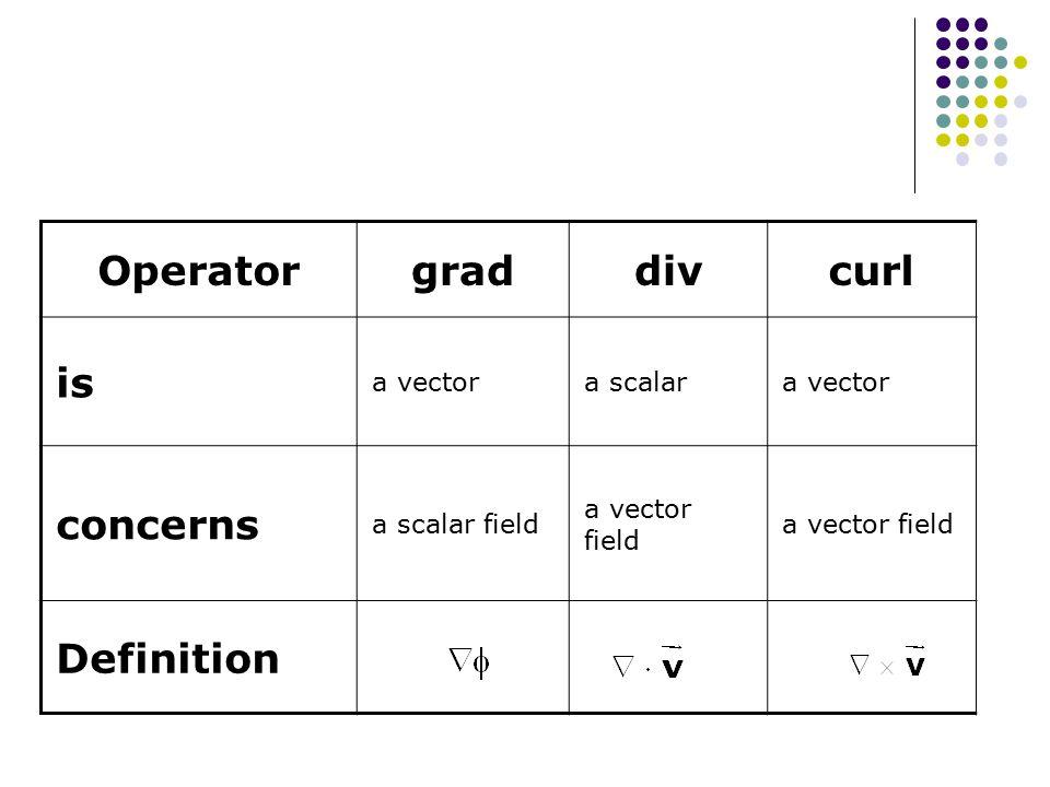 Operator grad div curl is concerns Definition a vector a scalar