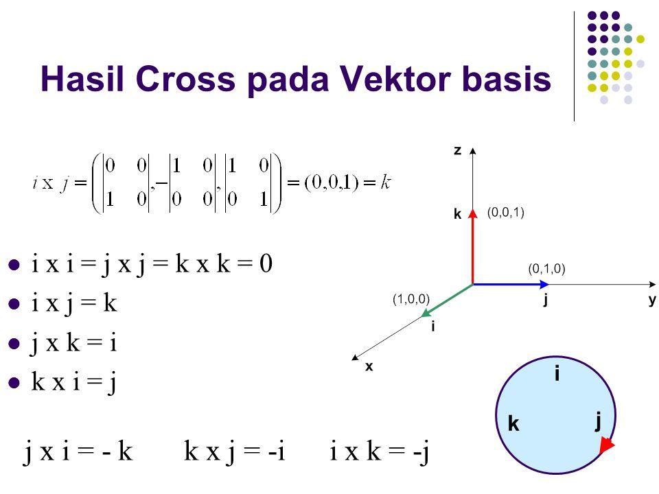 Hasil Cross pada Vektor basis