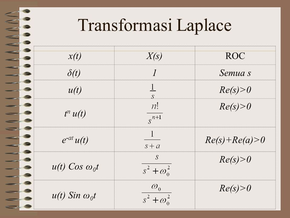 Transformasi Laplace x(t) X(s) ROC δ(t) 1 Semua s u(t) Re(s)>0