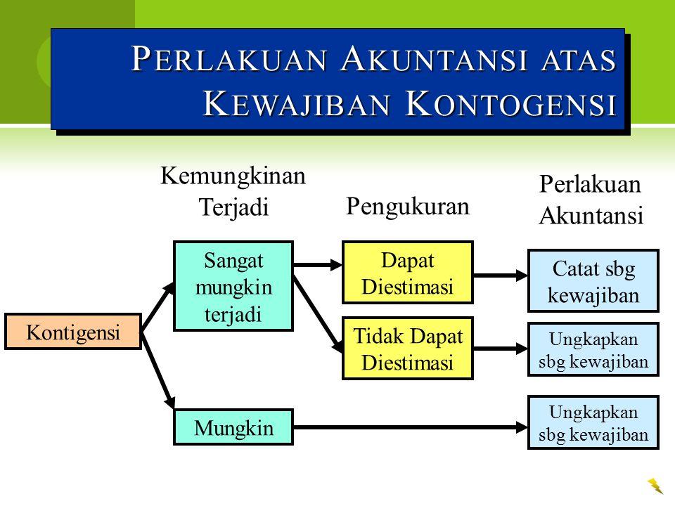 Perlakuan Akuntansi atas Kewajiban Kontogensi
