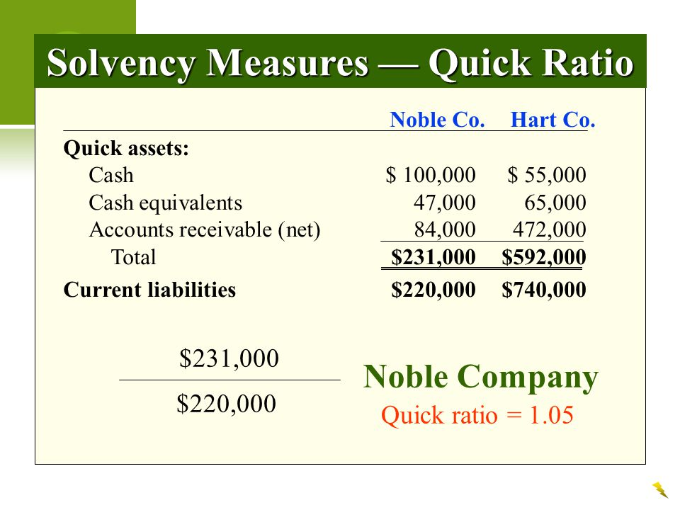 Solvency Measures — Quick Ratio