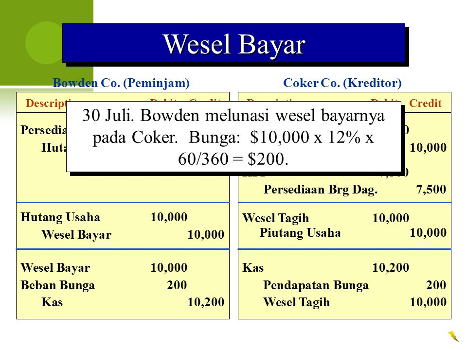 Wesel Bayar Bowden Co. (Peminjam) Coker Co. (Kreditor) Description Debit Credit. Description Debit Credit.